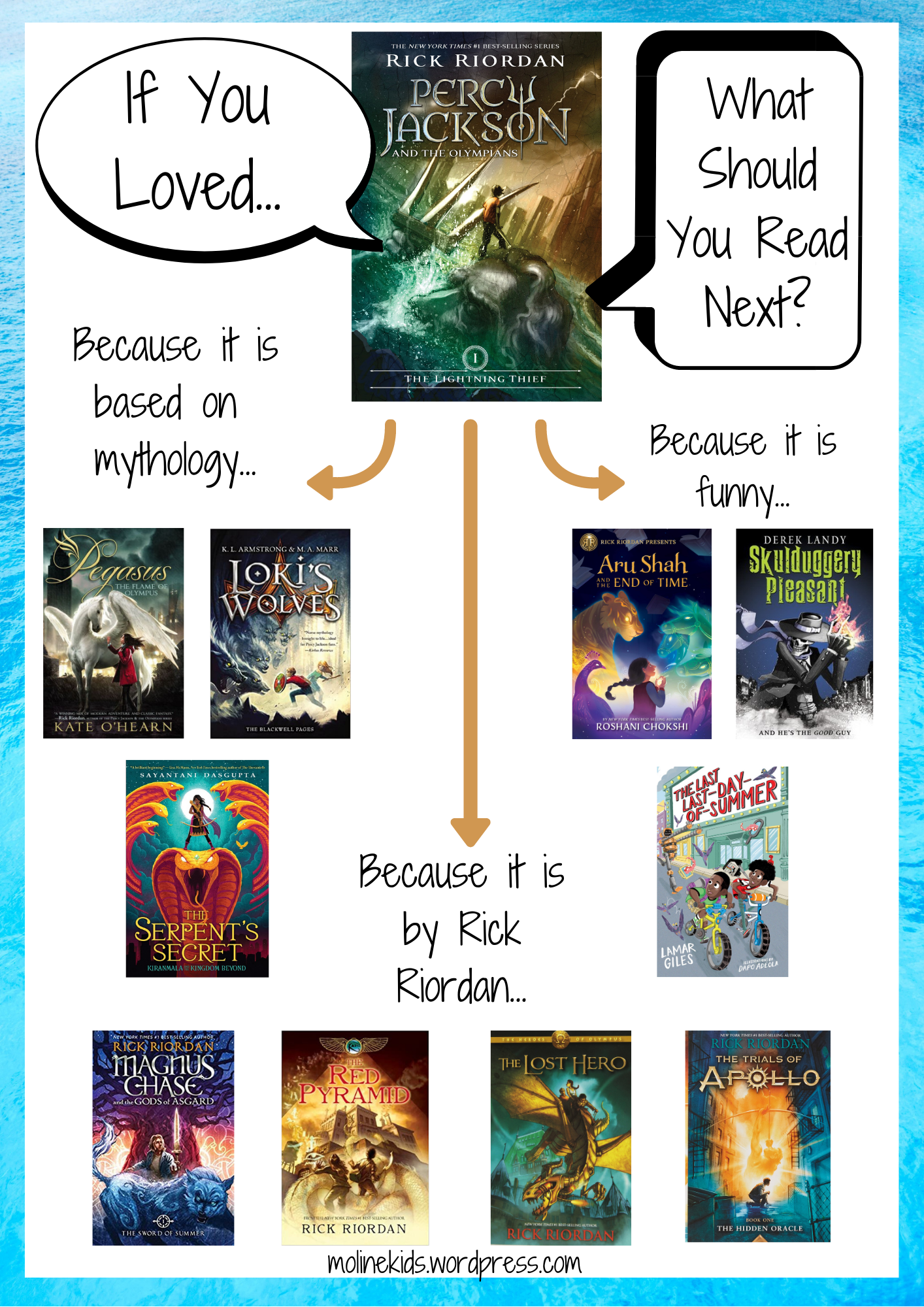 If you Loved the Percy Jackson series...