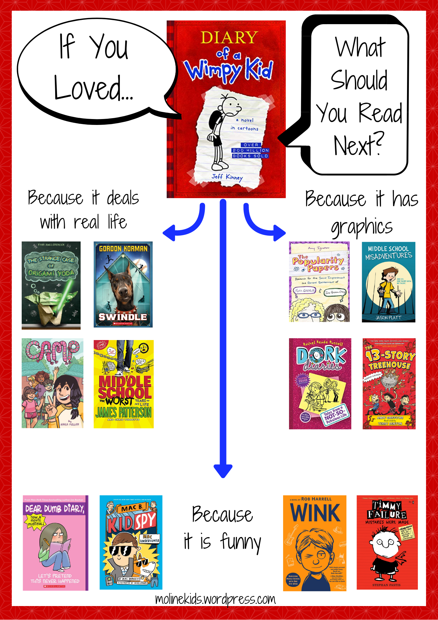 If You Loved Diary of a Wimpy Kid...